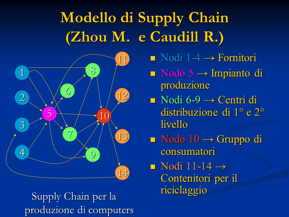Modello di Supply Chain (Zhou M. e Caudill R.)
