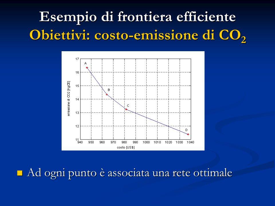Esempio di frontiera efficiente Obiettivi: costo-emissione di CO2