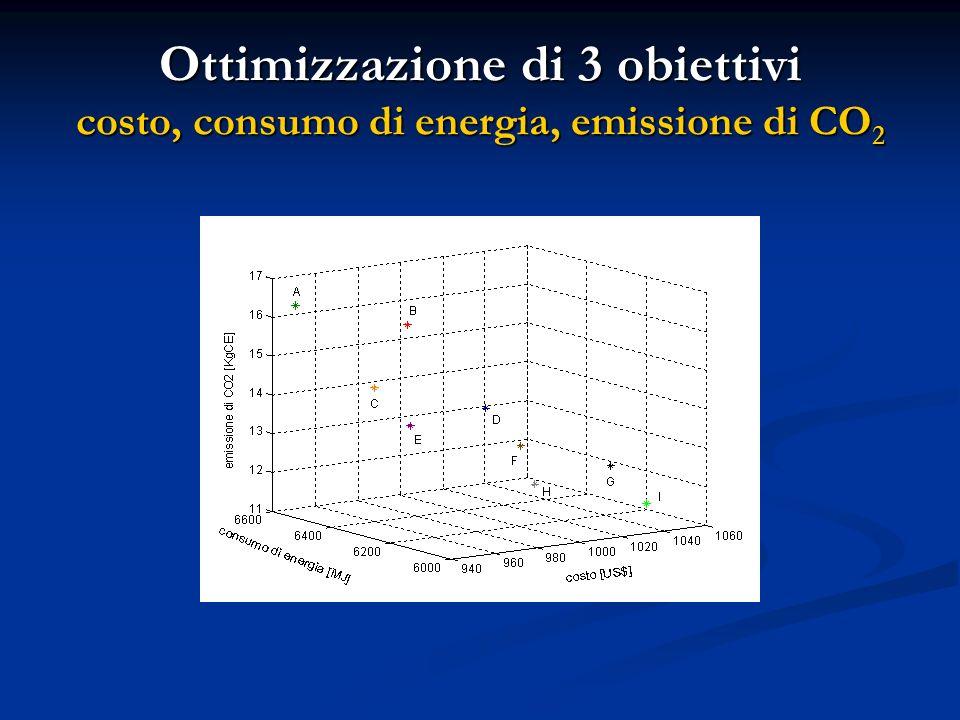 Ottimizzazione di 3 obiettivi costo, consumo di energia, emissione di CO2