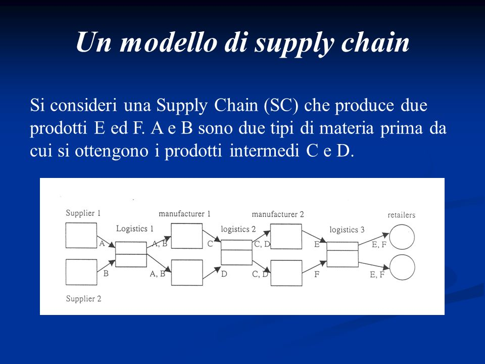 Un modello di supply chain