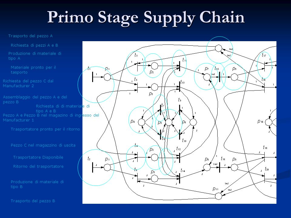 Primo Stage Supply Chain