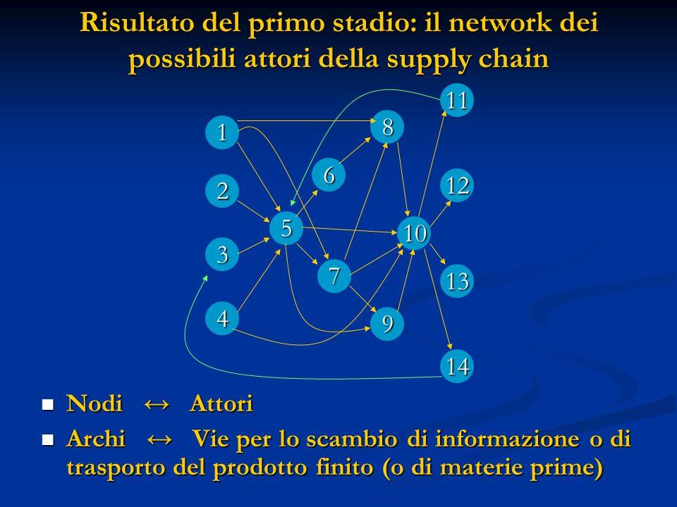 Risultato del primo stadio: il network dei possibili attori della supply chain