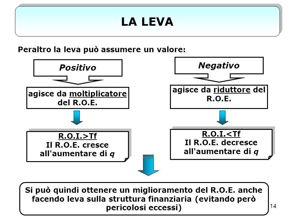 LA LEVA Negativo Positivo Peraltro la leva può assumere un valore: