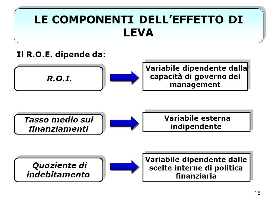 LE COMPONENTI DELL'EFFETTO DI LEVA