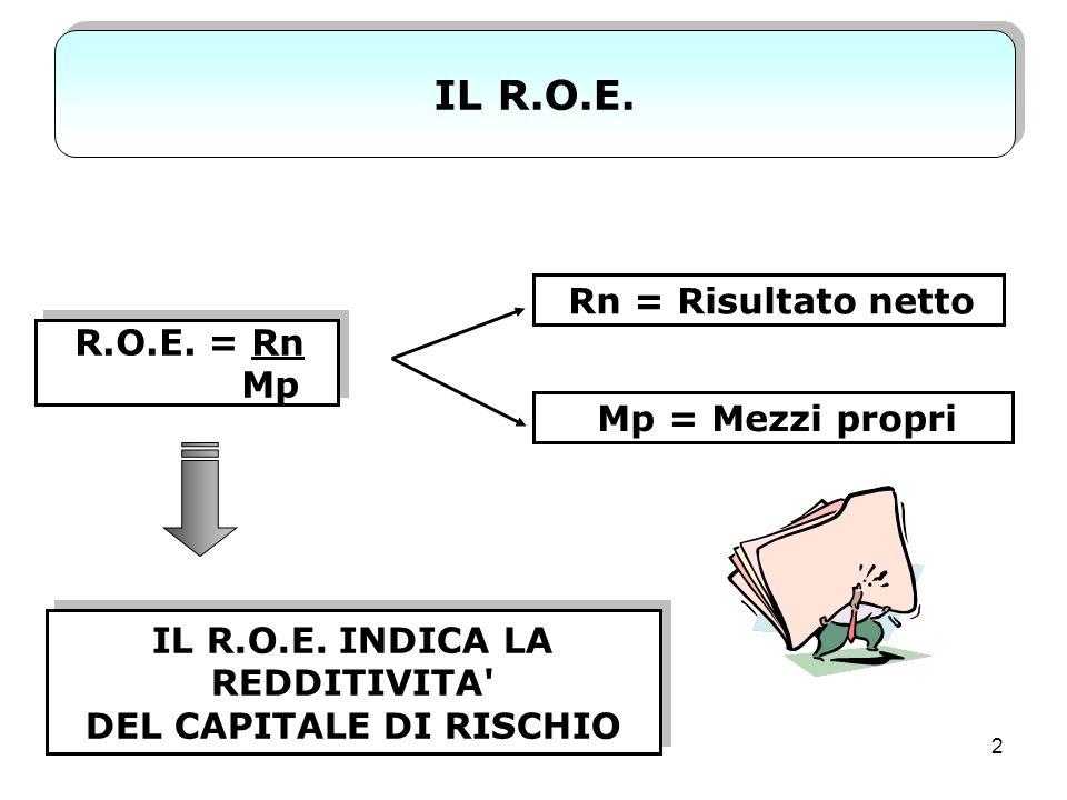 IL R.O.E. INDICA LA REDDITIVITA DEL CAPITALE DI RISCHIO