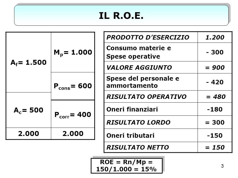 IL R.O.E. Af= 1.500 Mp= 1.000 Pcons= 600 Pcorr= 400 Ac= 500 2.000