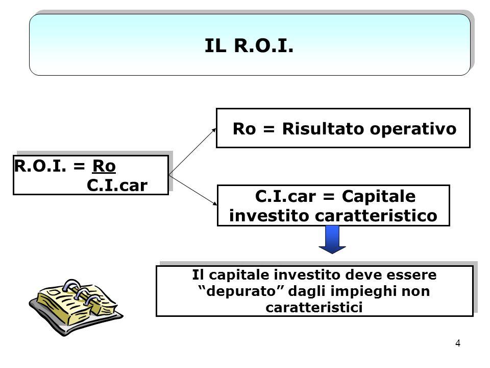 Ro = Risultato operativo C.I.car = Capitale investito caratteristico
