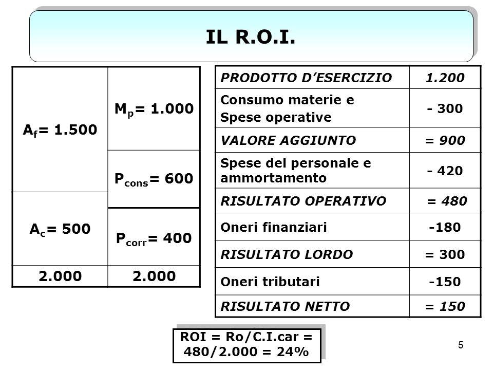 IL R.O.I. Af= 1.500 Mp= 1.000 Pcons= 600 Pcorr= 400 Ac= 500 2.000
