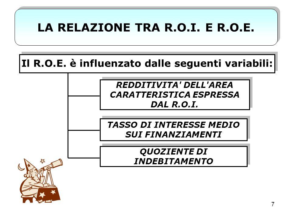 LA RELAZIONE TRA R.O.I. E R.O.E.