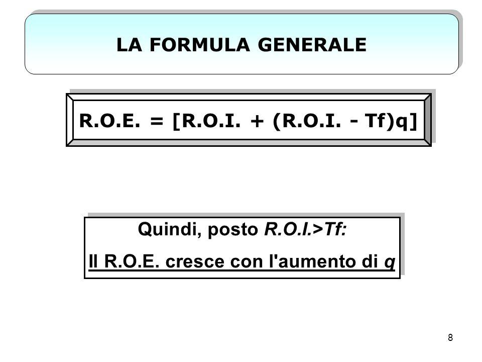 Quindi, posto R.O.I.>Tf: Il R.O.E. cresce con l aumento di q