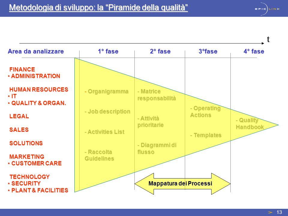 Metodologia di sviluppo: la Piramide della qualità