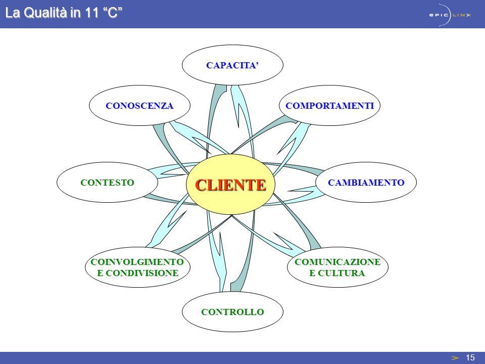 CLIENTE La Qualità in 11 C CAPACITA' CONOSCENZA COMPORTAMENTI