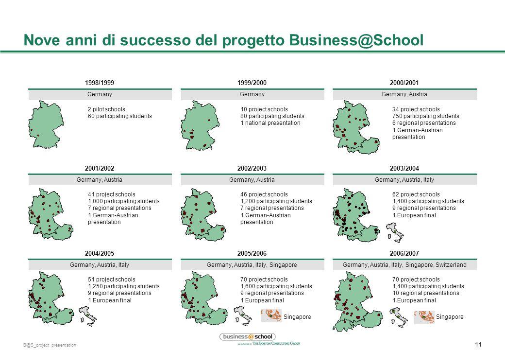 Nove anni di successo del progetto Business@School