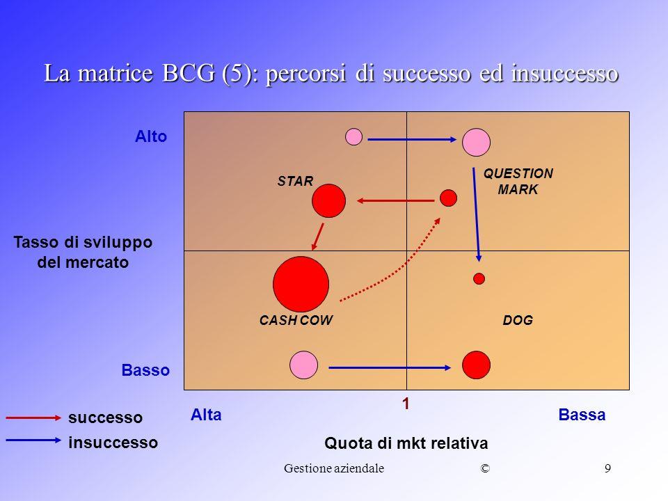 La matrice BCG (5): percorsi di successo ed insuccesso