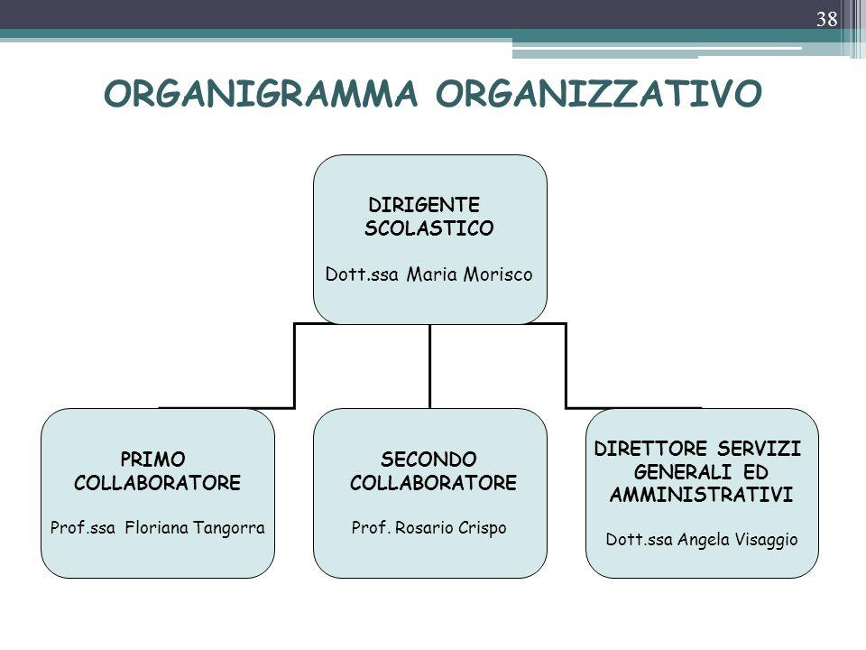 ORGANIGRAMMA ORGANIZZATIVO