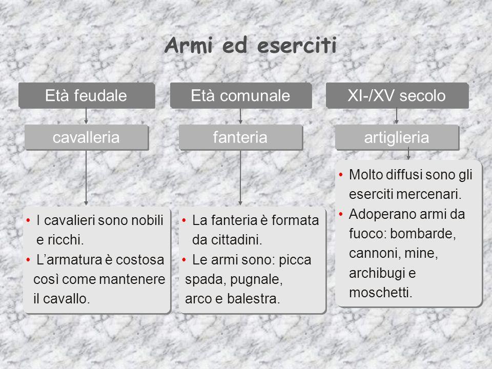 Armi ed eserciti Età feudale Età comunale XI-/XV secolo cavalleria