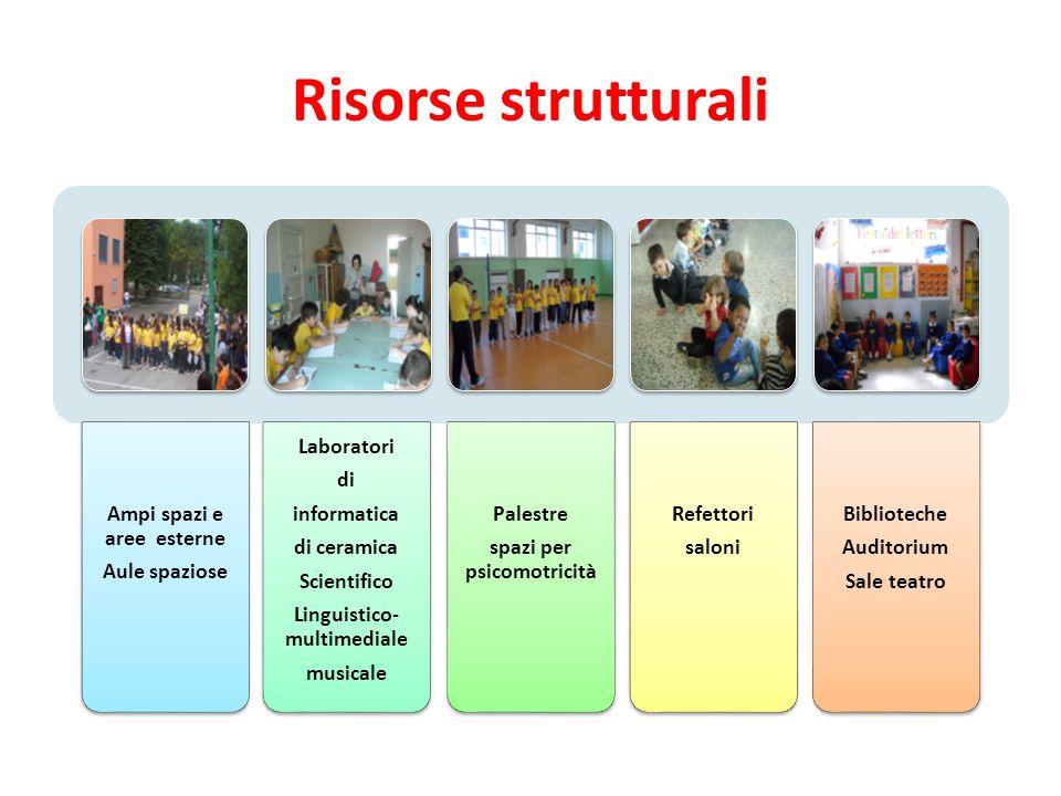 Risorse strutturali Ampi spazi e aree esterne Aule spaziose Laboratori
