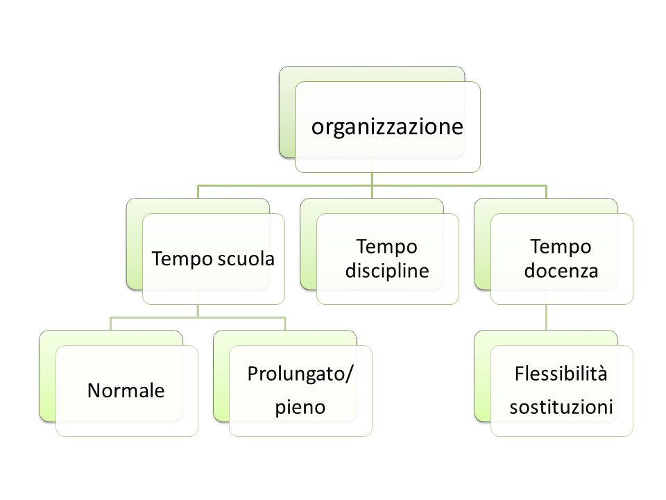 organizzazione Tempo scuola Normale Prolungato/ pieno Tempo discipline