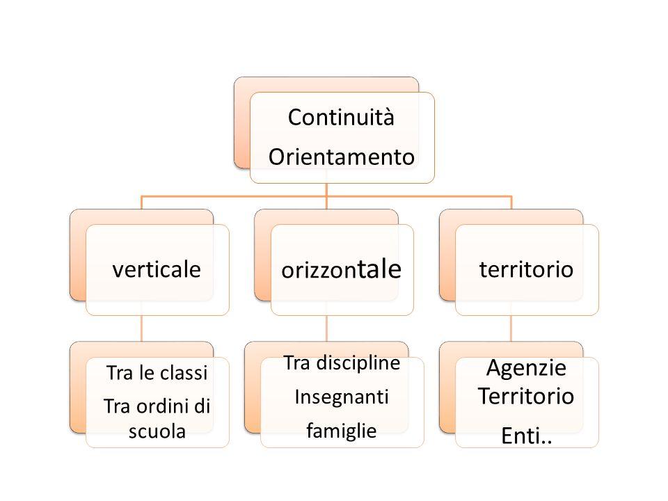 Continuità Orientamento verticale orizzontale territorio