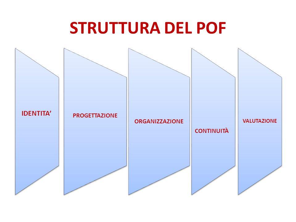 STRUTTURA DEL POF IDENTITA' PROGETTAZIONE CONTINUITÀ ORGANIZZAZIONE
