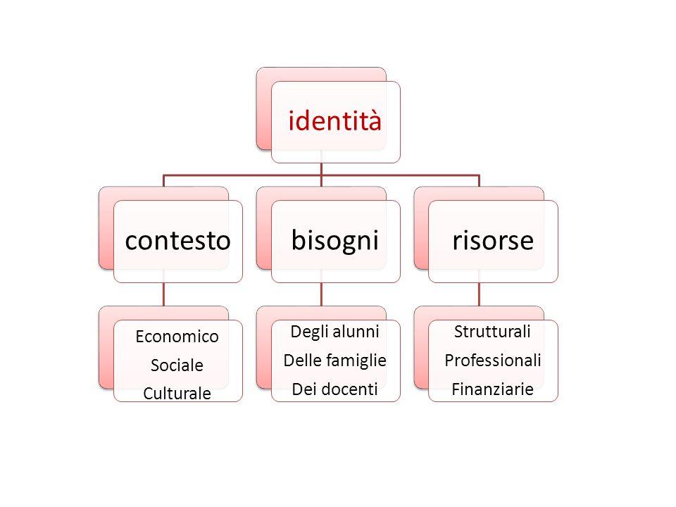 Economico Sociale Culturale Degli alunni Delle famiglie Dei docenti