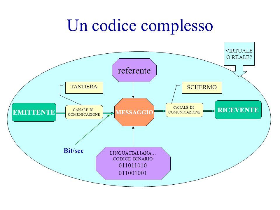 Un codice complesso referente RICEVENTE EMITTENTE Bit/sec SCHERMO