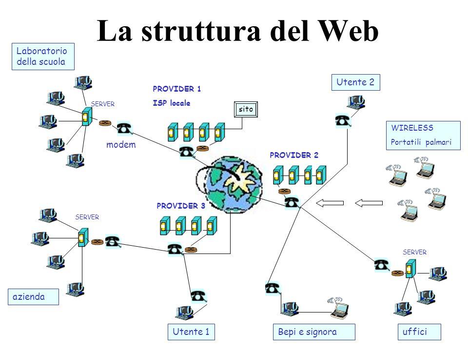 La struttura del Web Laboratorio della scuola Utente 2 modem azienda