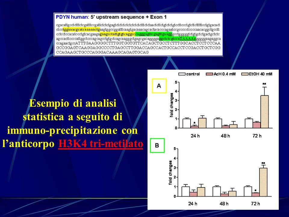 statistica a seguito di immuno-precipitazione con