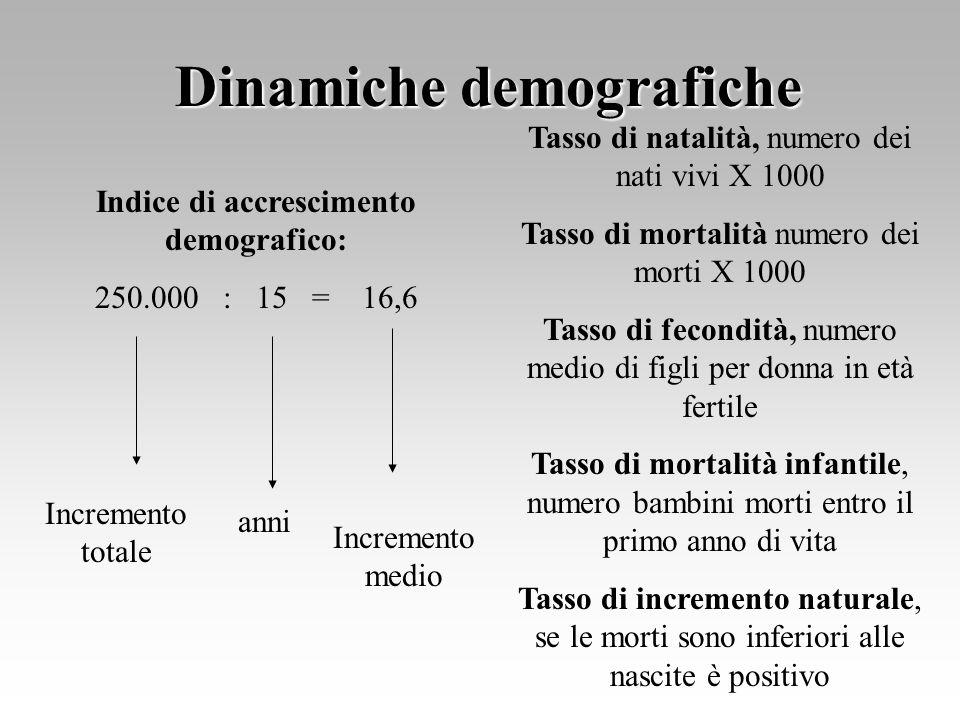 Dinamiche demografiche