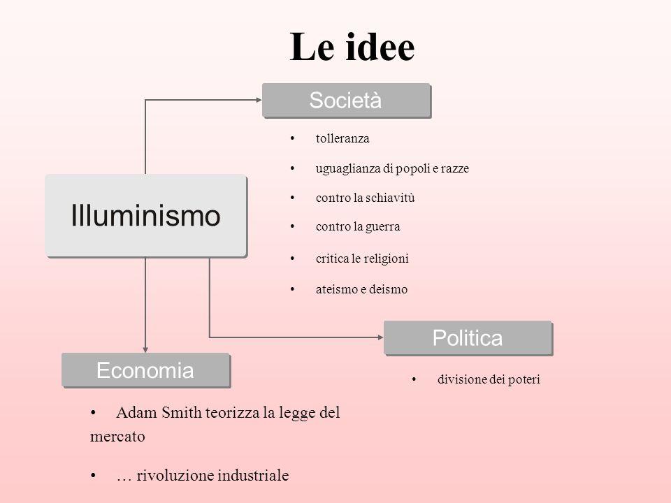 Le idee Illuminismo Società Politica Economia