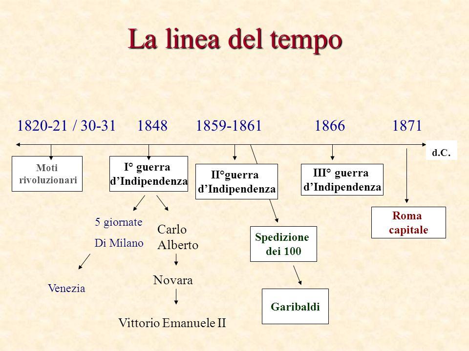 La linea del tempo 1820-21 / 30-31 1848 1859-1861 1866 1871. d.C. Moti. rivoluzionari.