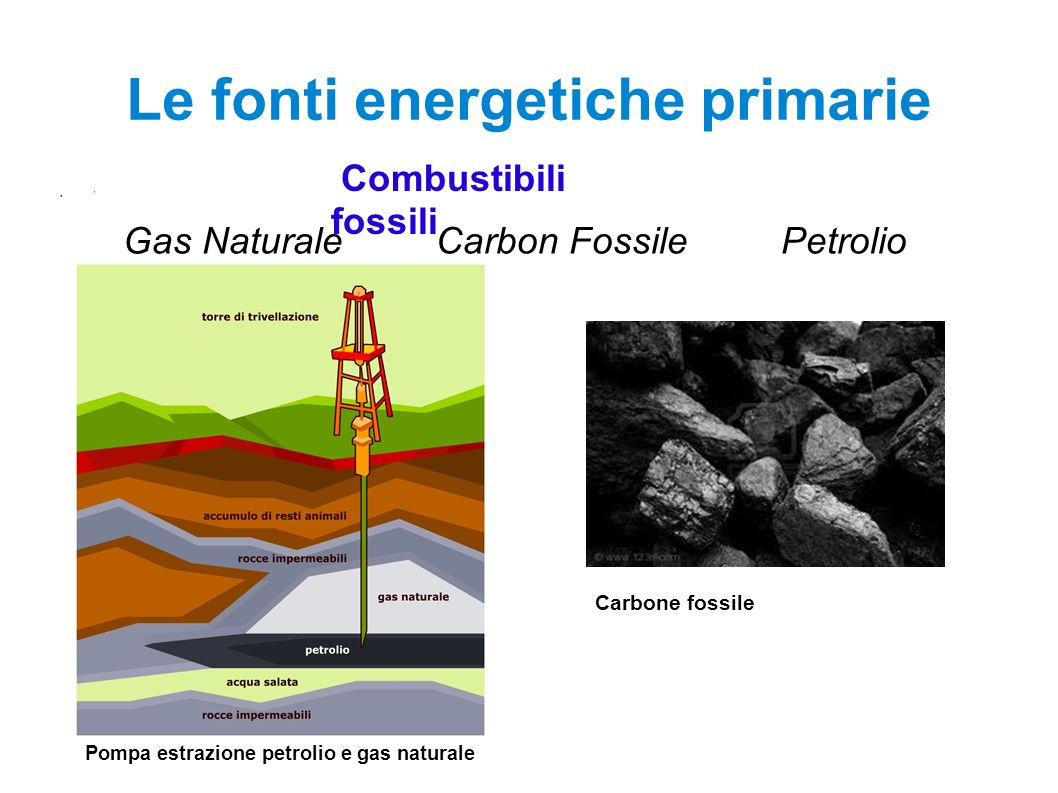 Le fonti energetiche primarie