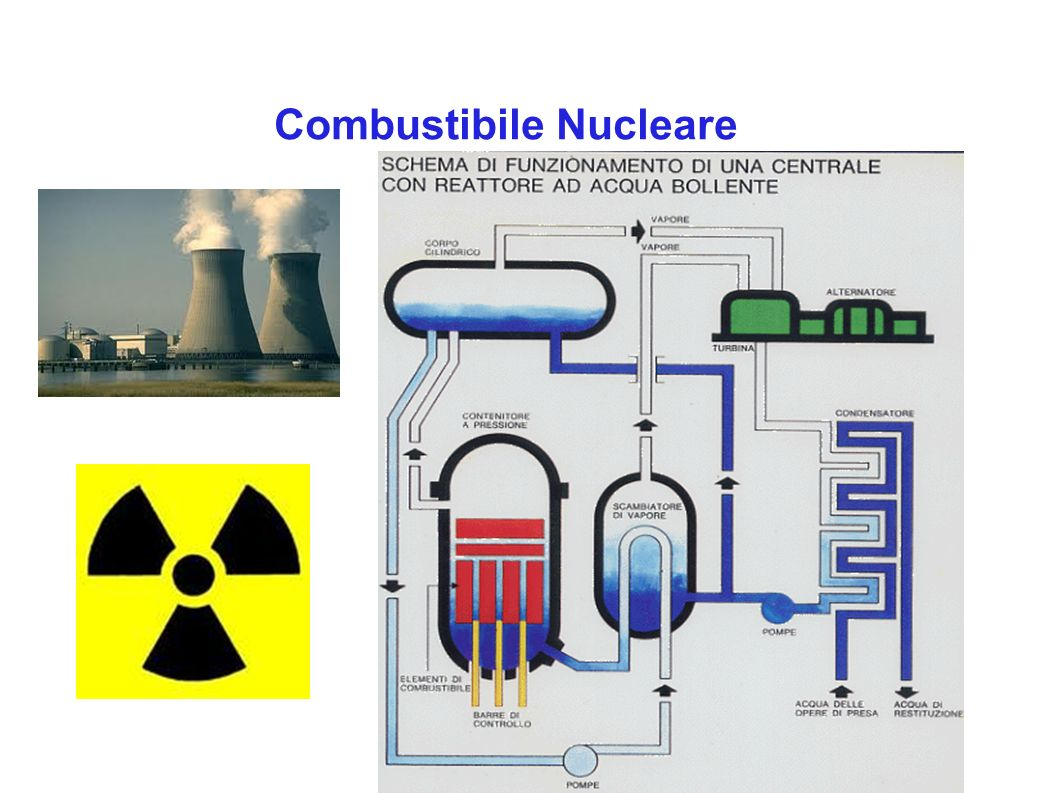 Combustibile Nucleare