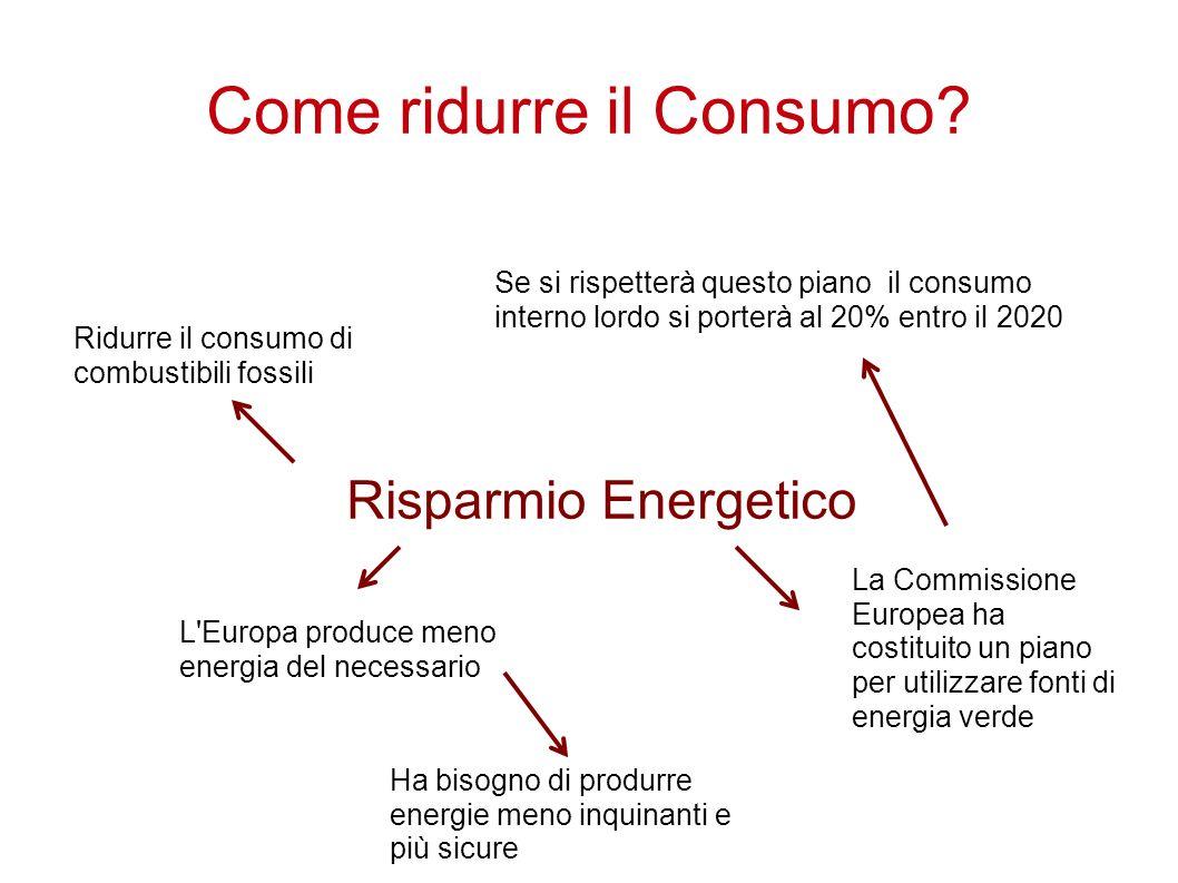 Come ridurre il Consumo