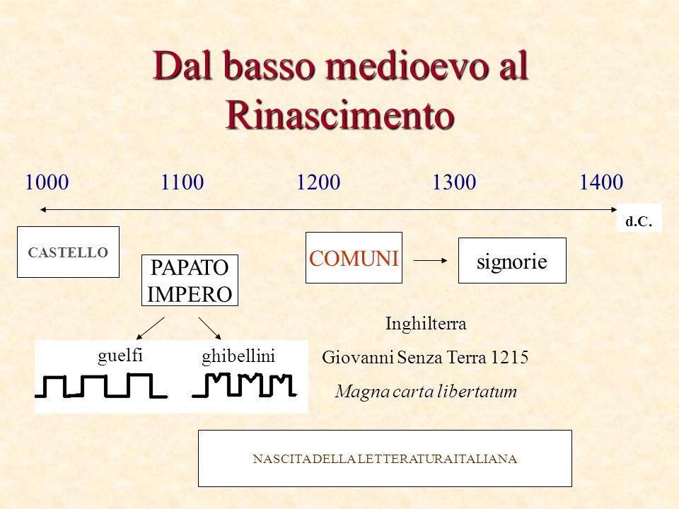 Dal basso medioevo al Rinascimento