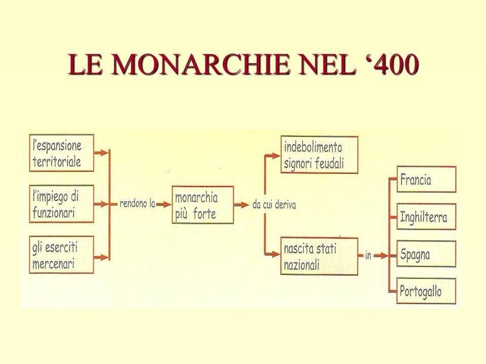 LE MONARCHIE NEL '400