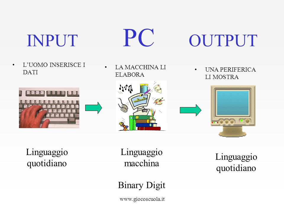 INPUT PC OUTPUT Linguaggio quotidiano Linguaggiomacchina