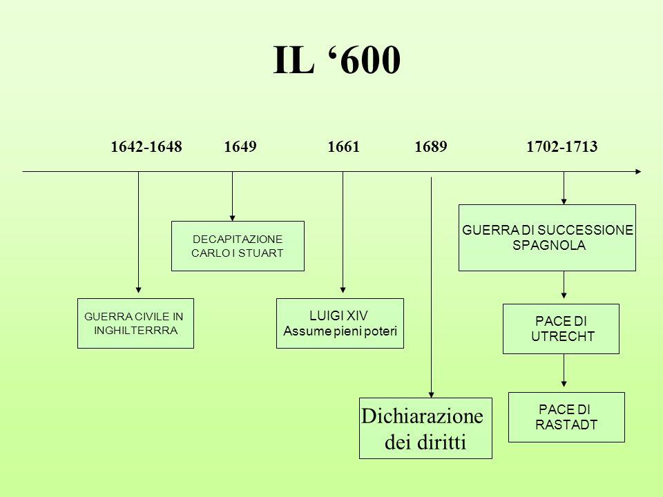IL '600 Dichiarazione dei diritti 1642-1648 1649 1661 1689 1702-1713