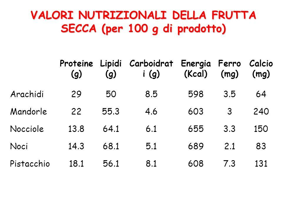 VALORI NUTRIZIONALI DELLA FRUTTA SECCA (per 100 g di prodotto)