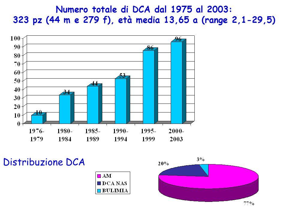 Numero totale di DCA dal 1975 al 2003: 323 pz (44 m e 279 f), età media 13,65 a (range 2,1-29,5)