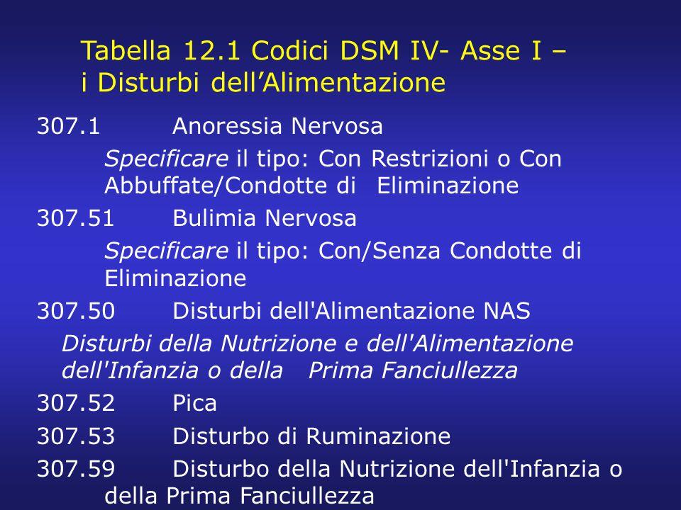 Tabella 12.1 Codici DSM IV- Asse I – i Disturbi dell'Alimentazione