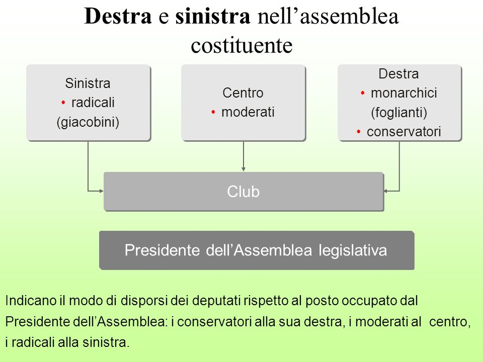 Destra e sinistra nell'assemblea costituente