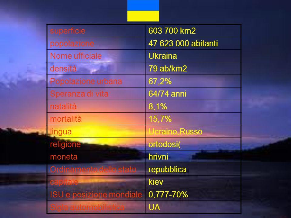 superficie603 700 km2. popolazione. 47 623 000 abitanti. Nome ufficiale. Ukraina. densità. 79 ab/km2.