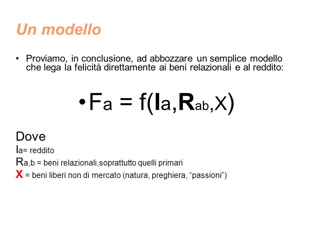 Fa = f(Ia,Rab,X) Un modello Dove Ia= reddito