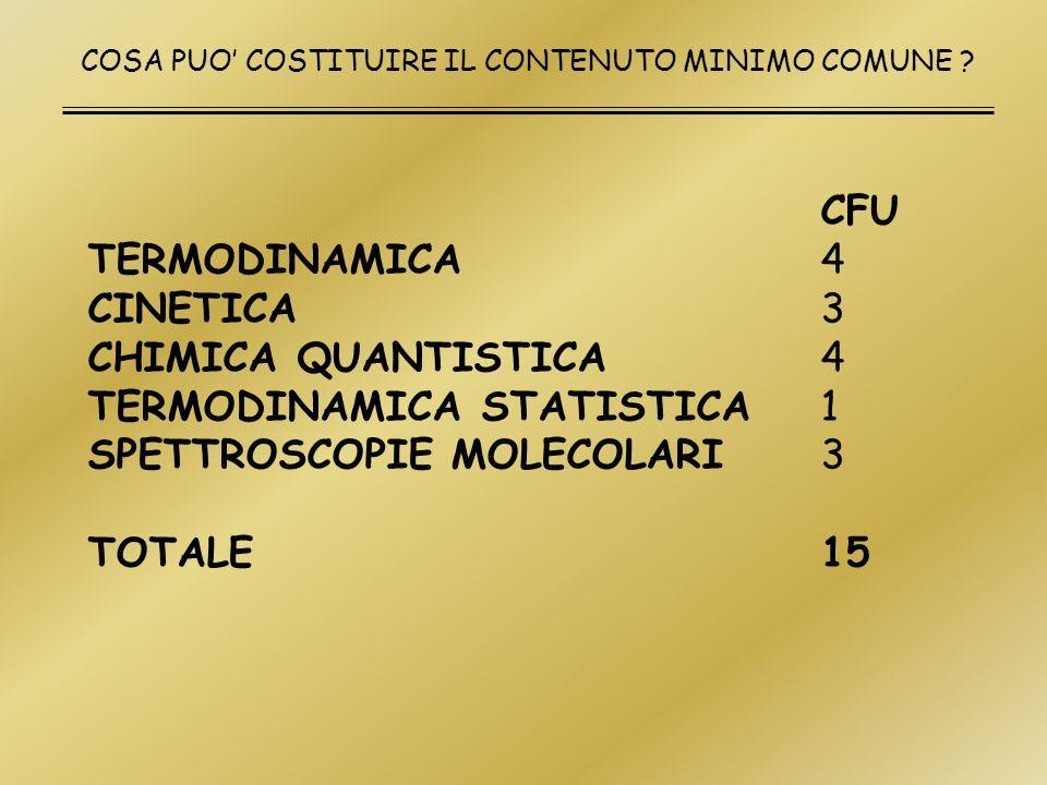 TERMODINAMICA STATISTICA 1 SPETTROSCOPIE MOLECOLARI 3 TOTALE 15