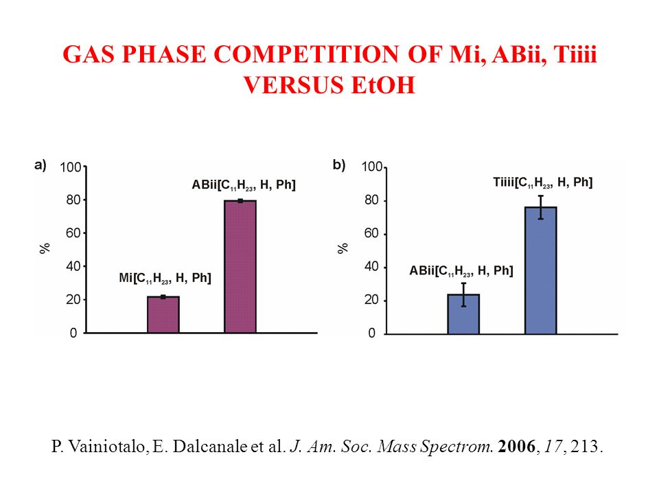 GAS PHASE COMPETITION OF Mi, ABii, Tiiii VERSUS EtOH