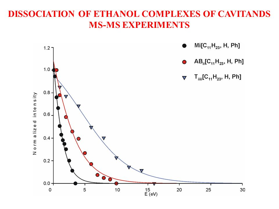 DISSOCIATION OF ETHANOL COMPLEXES OF CAVITANDS