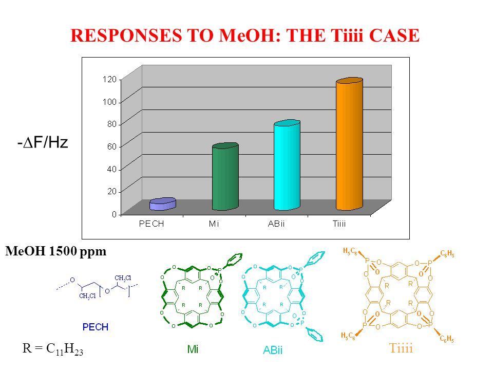 RESPONSES TO MeOH: THE Tiiii CASE