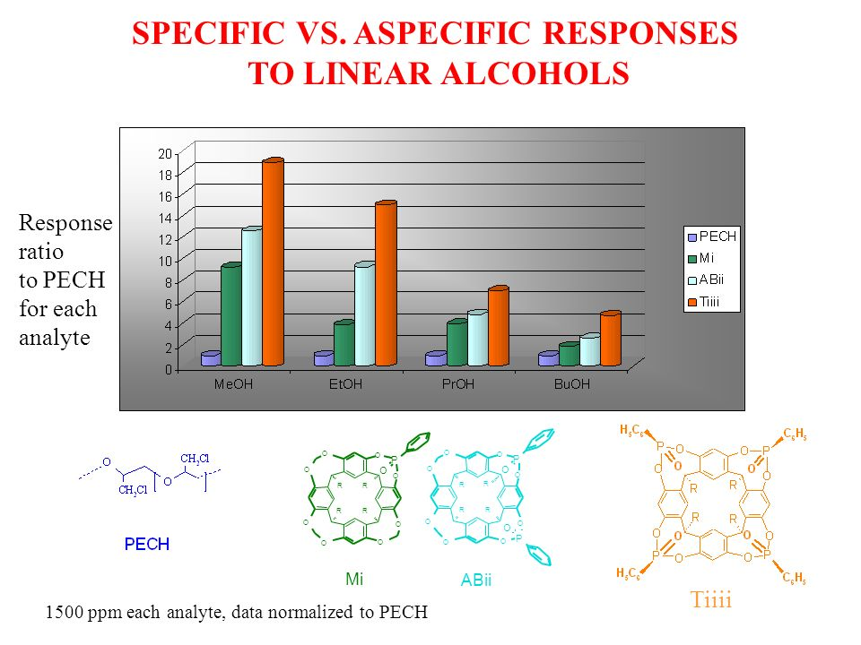SPECIFIC VS. ASPECIFIC RESPONSES