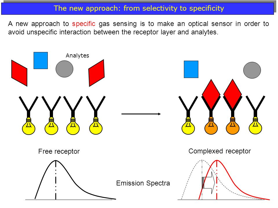 The new approach: from selectivity to specificity